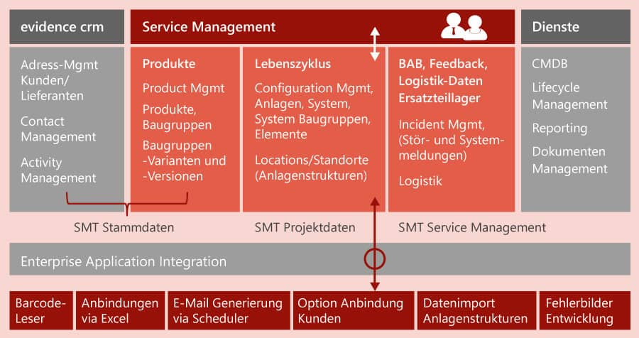evidence service management Thales