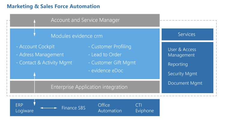 Marketing & Sales Force Automation