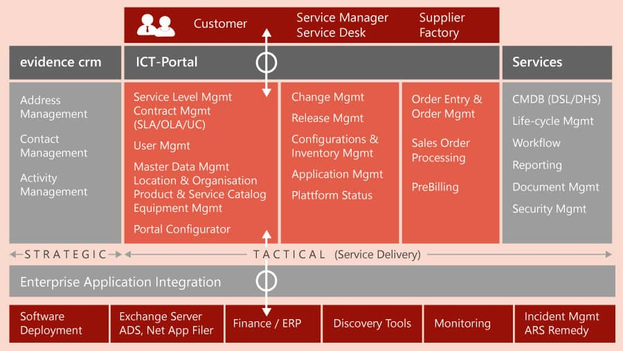 service management t-systems