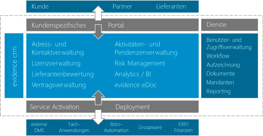 evidence contract management Systemübersicht