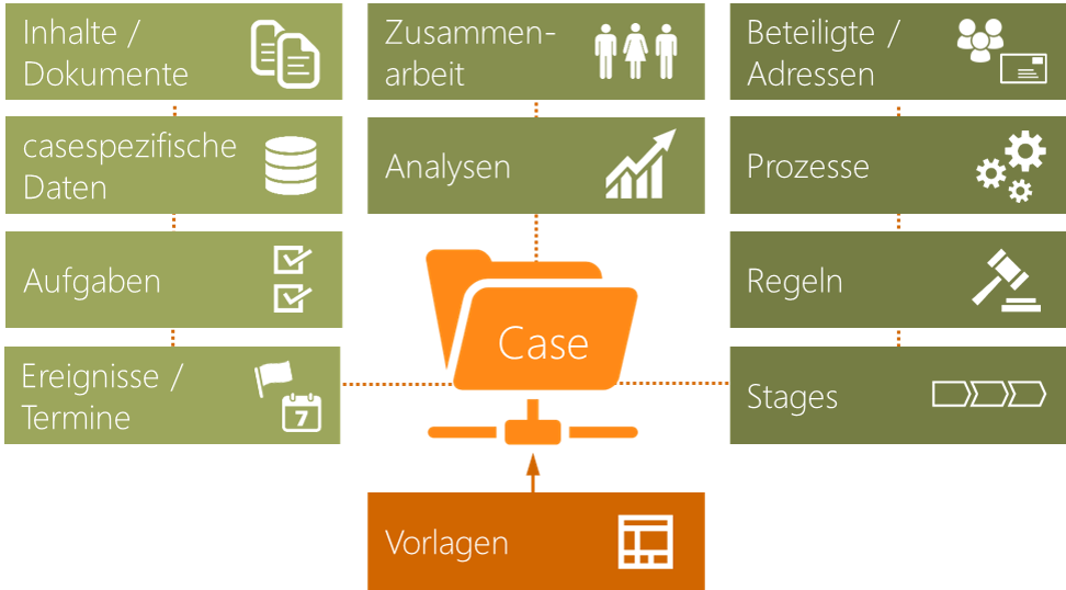 Adaptives Case Management