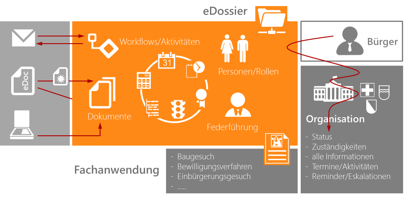 evidence case manager Fallführung