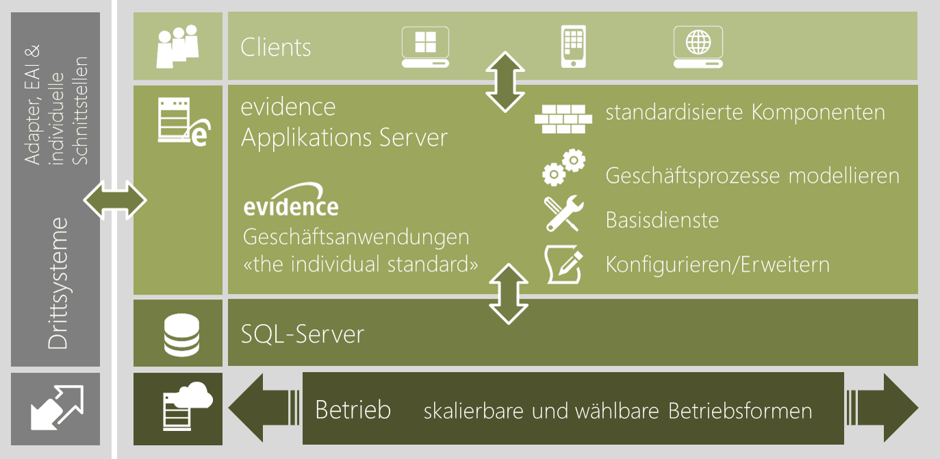 evidence Architektur für Software-Applikationen