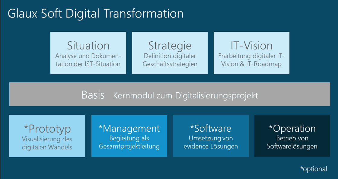 Baukasten Digital Transformation